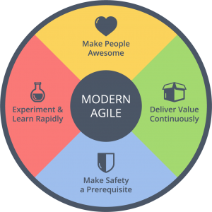 Modern Agile Wheel: Make People Awesome, Deliver Value Continuously, Make Safety a Prerequisite, and Experiment & Learn Rapidly