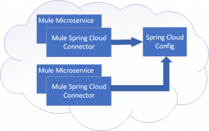 Mule Microservice and Spring Cloud Interaction Diagram